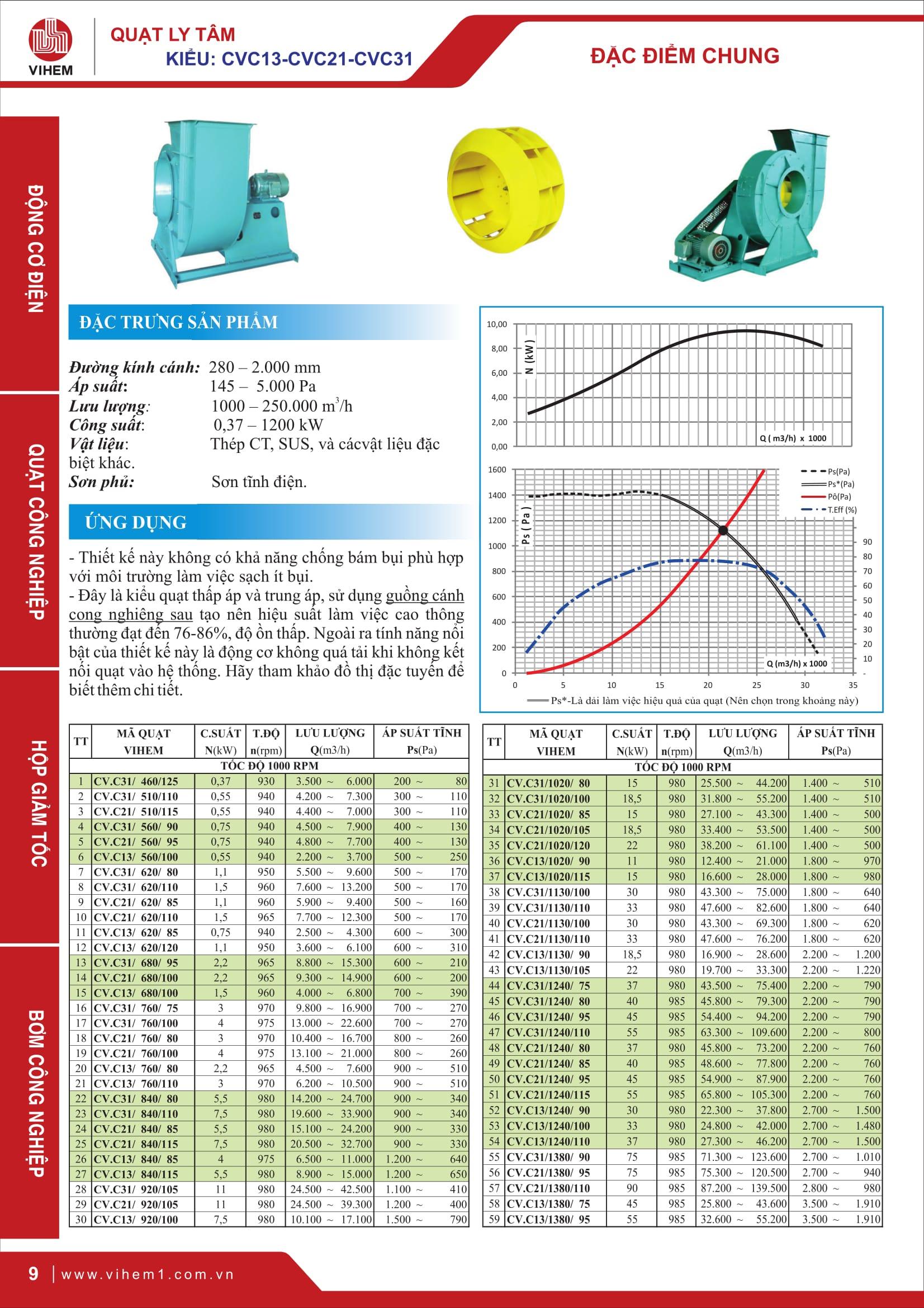 trang-09-quat-cvc-13-21-31-vihem-1